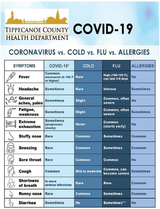 Symptoms: Coronavirus/Cold/Flu/Allergies